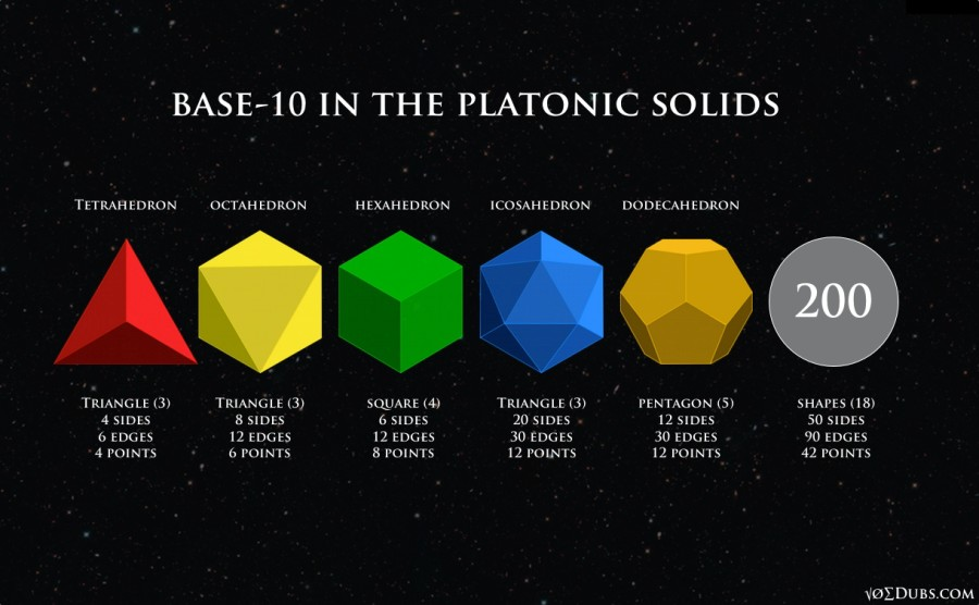 The Archimedean Solids & Their Dual Catalan Solids
