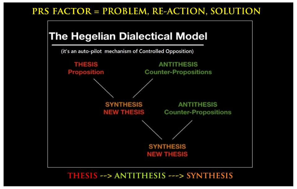 thesis antithesis synthesis dialectic The hegelian dialectic is, in short, the critical process by which the ruling elite create a problem, anticipating in advance the reaction that the population will have to the given crisis, and thus conditioning the people that a change is needed.